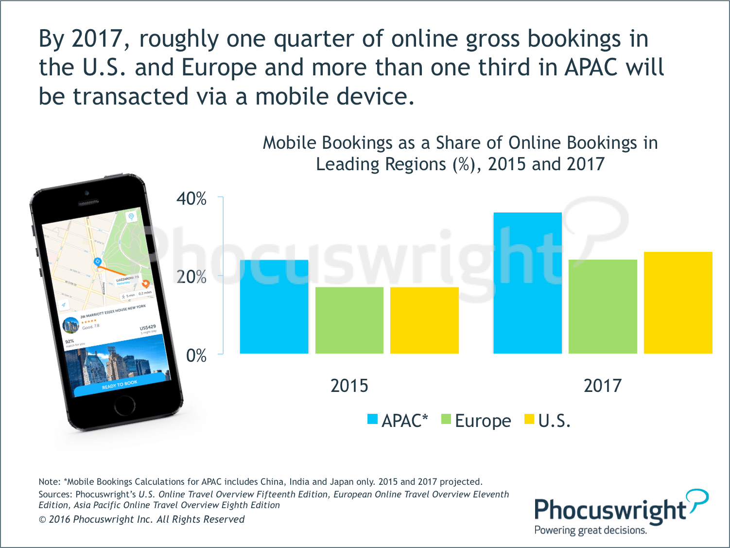 Phocuswright-MobileOnlineGrossBookings.png