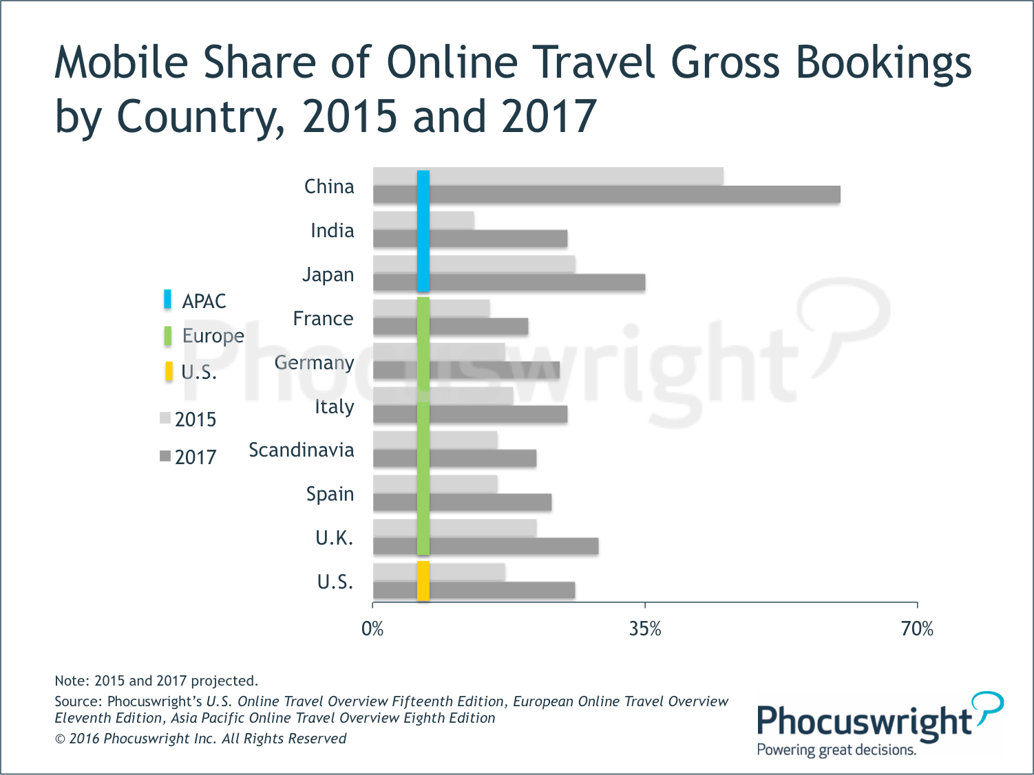 Phocuswright-MobileShareOnlineTravelGrossBookingsByCountry.png