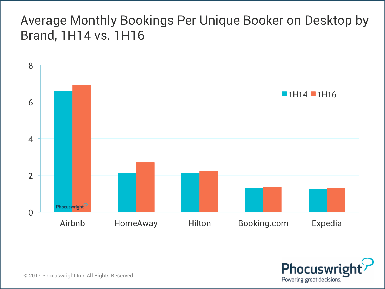 Phocuswright-AvgMonthlyBookings-UniqueBooker-ByBrand-1H14v1H16.png