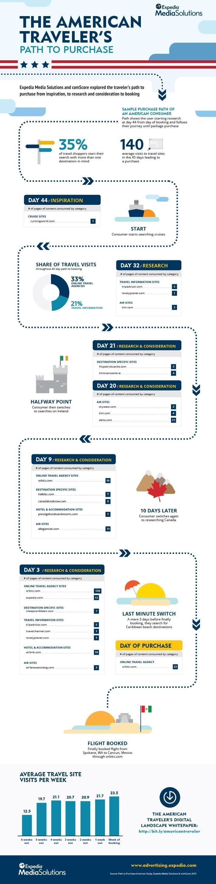 Path to Purchase American Infographic