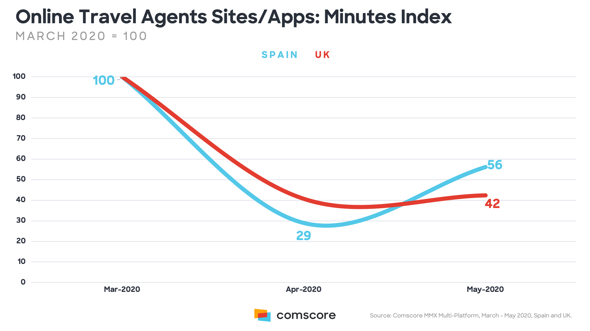 2-travel-agents-minutes