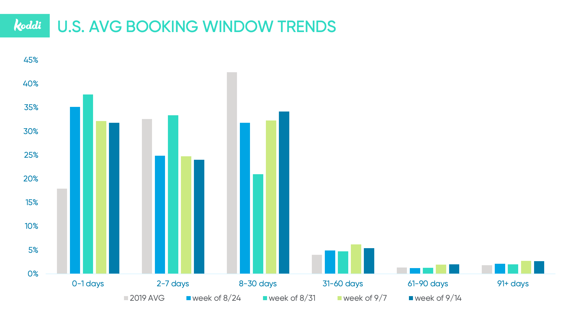 Booking-Window-Trends-USA-Sept20