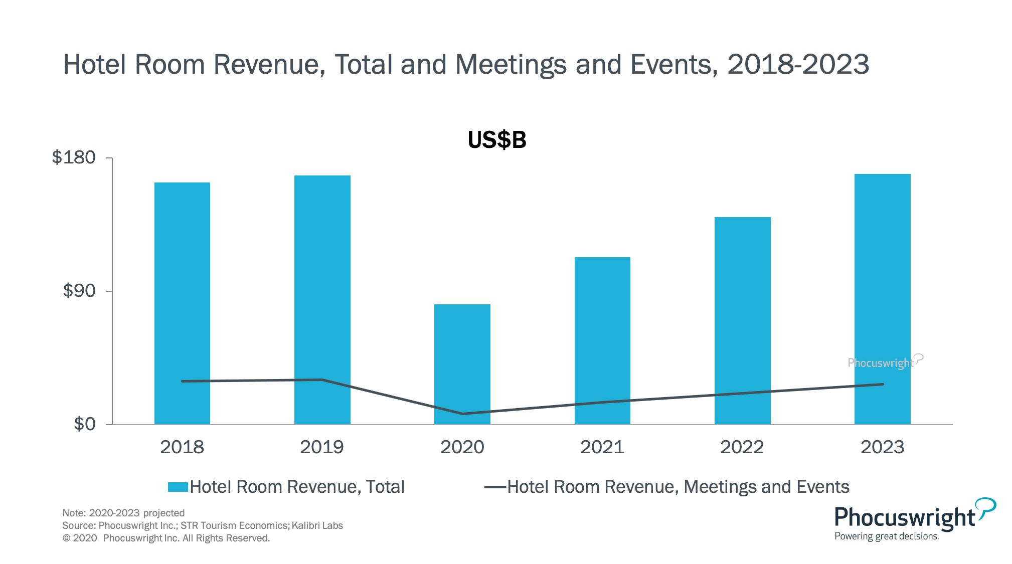 nws-chart-hotel-room-revenue-total-and-meetings-and-events-2018-2023-phocuswright-phocuswrightresearch