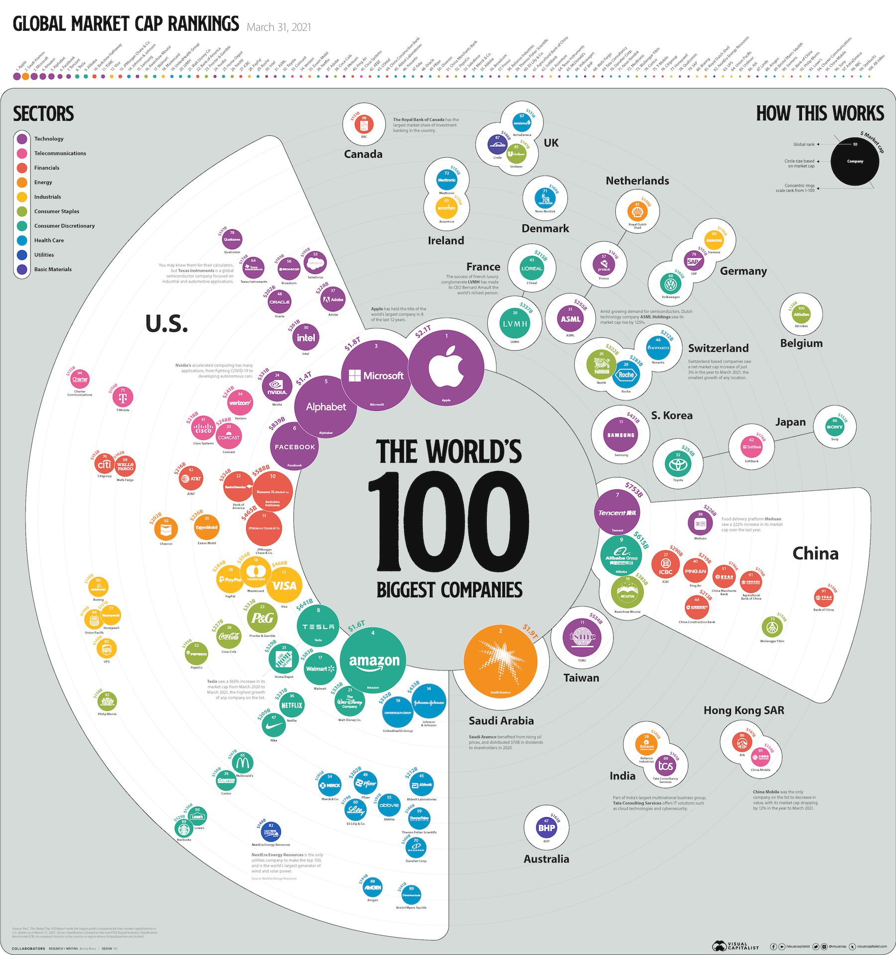 Biggest-Companies-in-the-World_Full-Size.jpg