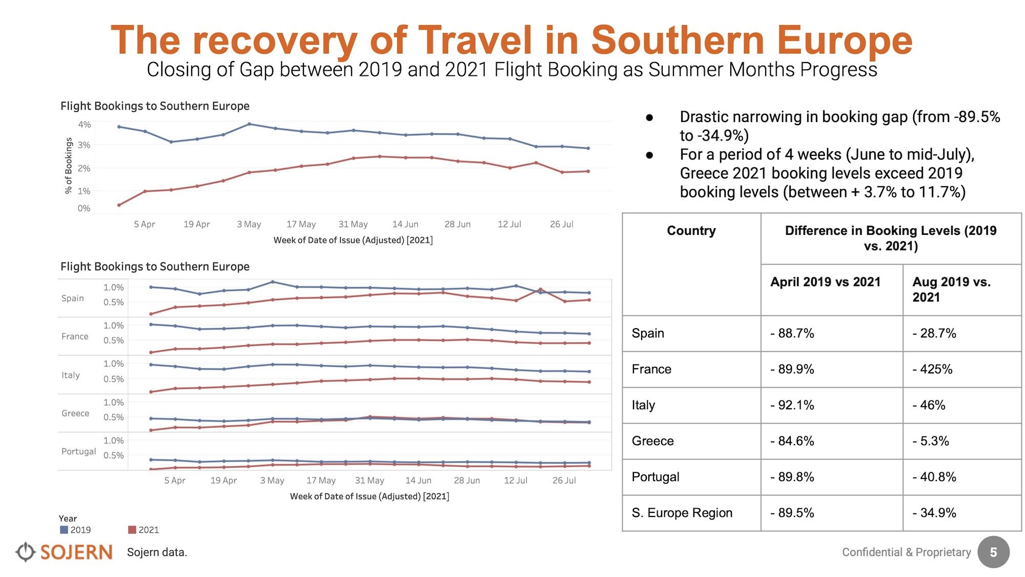 Sojern-South2ern-Europe-Travel-Trends-Insights-23-Aug-2021.jpg