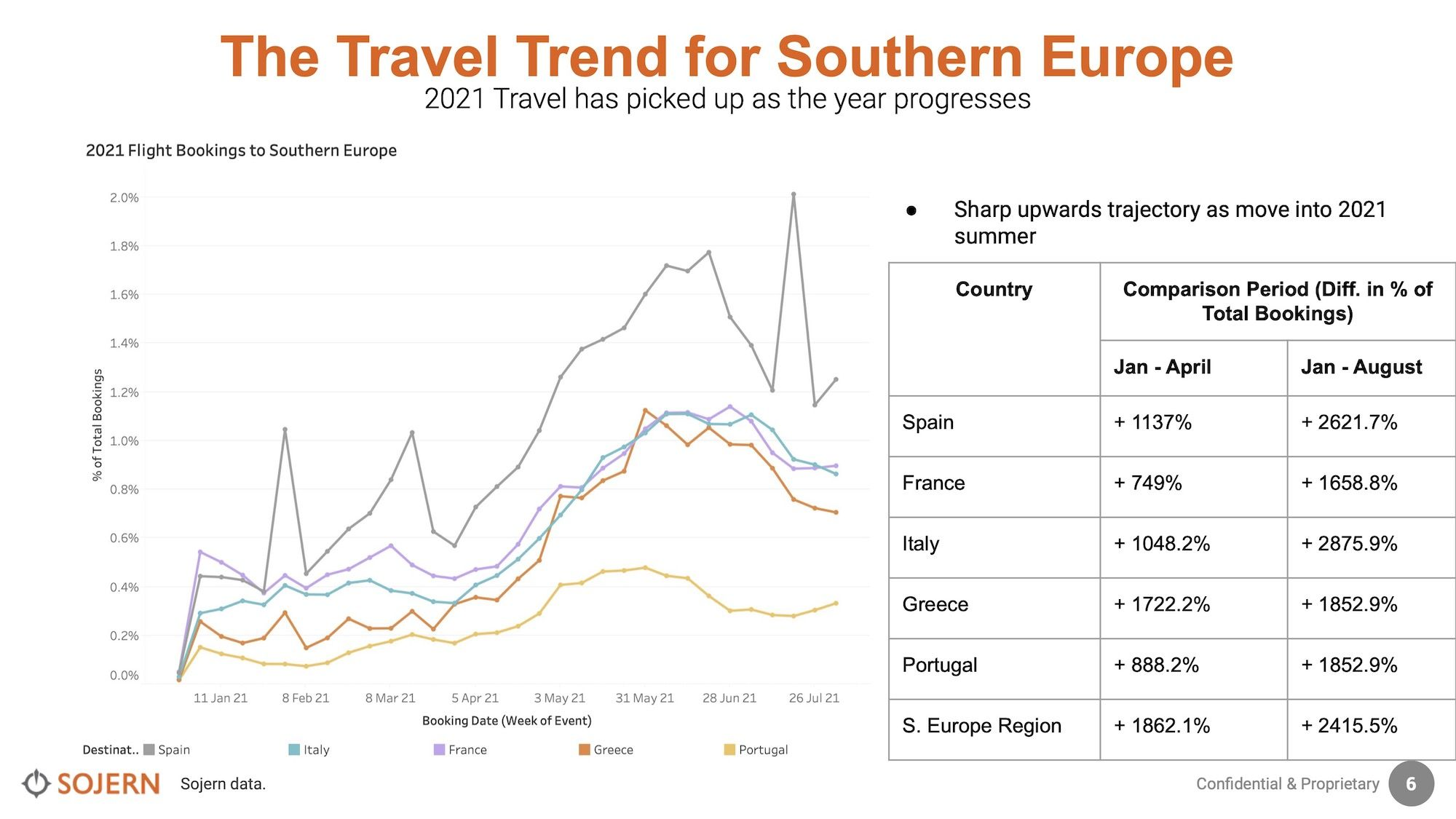 Sojern-Southern-Europe-3Travel-Trends-Insights-23-Aug-2021.jpg