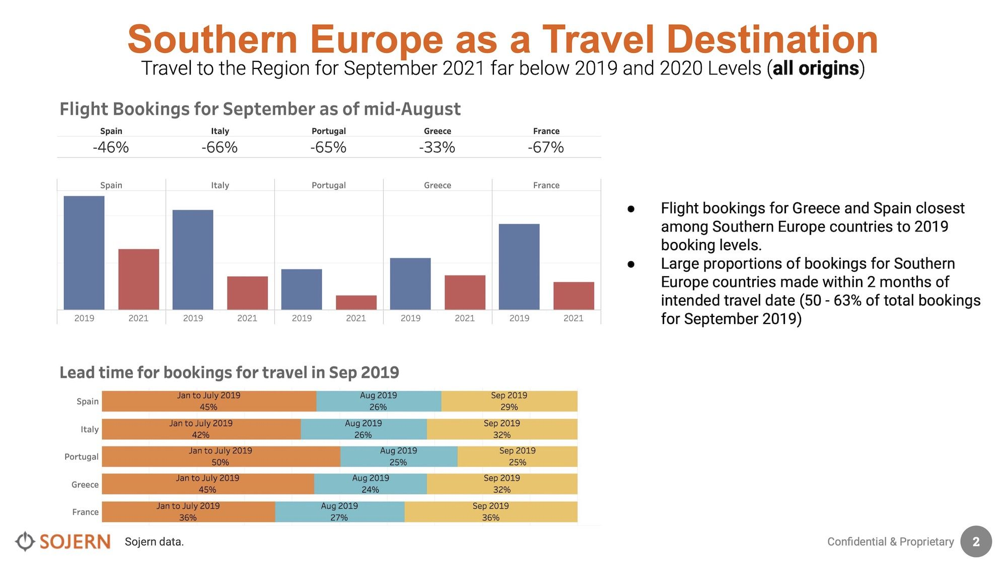 Sojern-Southern-Europe-Travel-Trends-Insights-23-Aug-2021.jpg